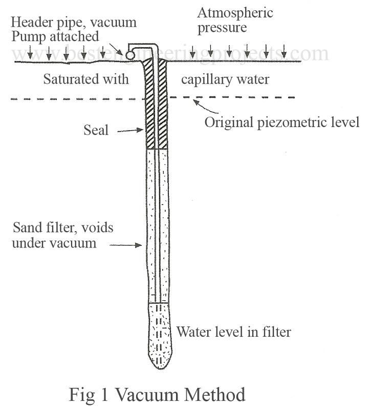 vaccum method