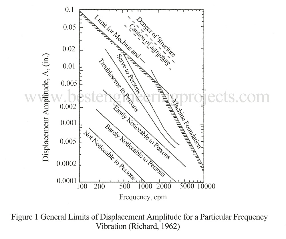 general limits of displacement amplitude for a particular frequency of vibration
