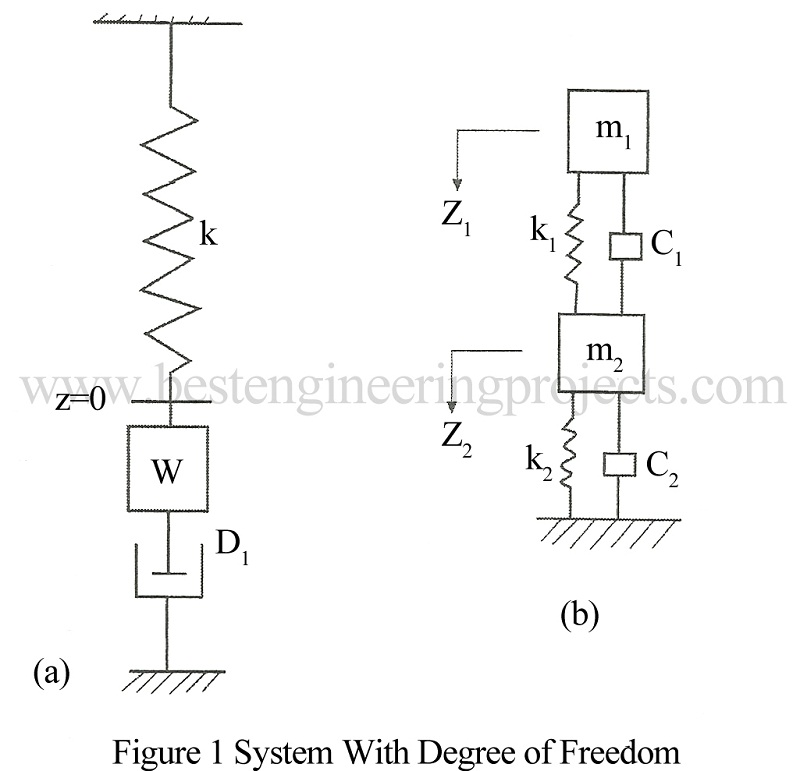 system with degree of freedom