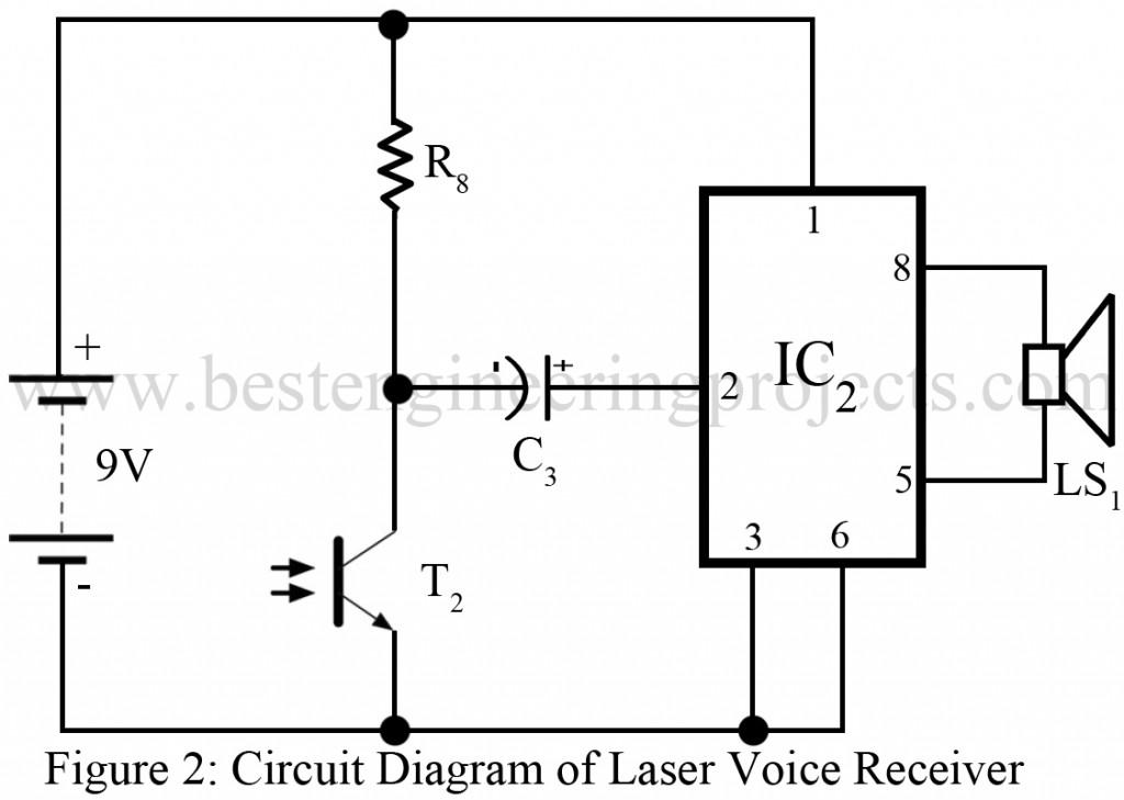 laser transmitter receiver