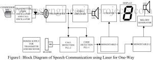 block diagram of speech communication using laser for one way