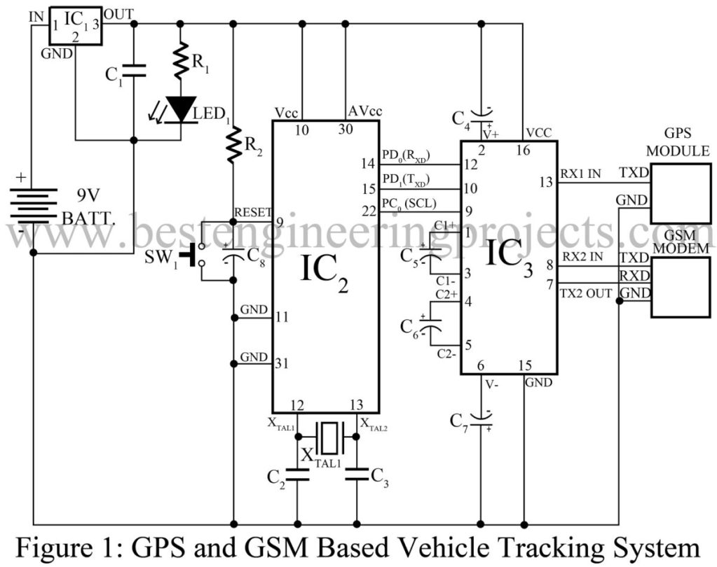 gsm based projects Today, i am going to share a complete project named as gsm based home security system i have designed its complete working simulation in proteus and.