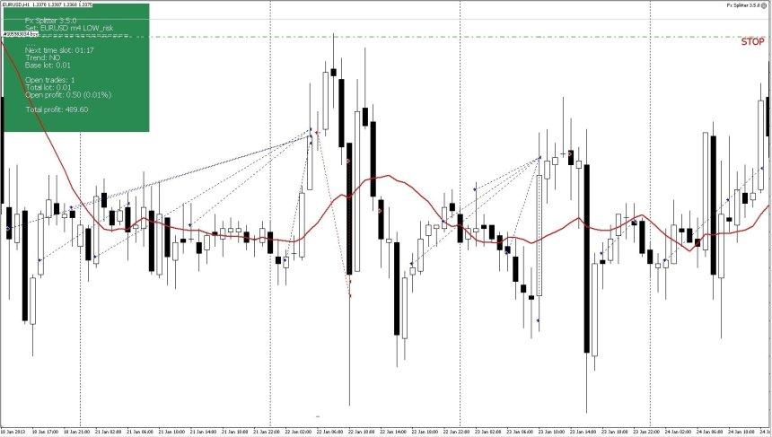 FX Splitter EA 3.5.0 Trading Strategy