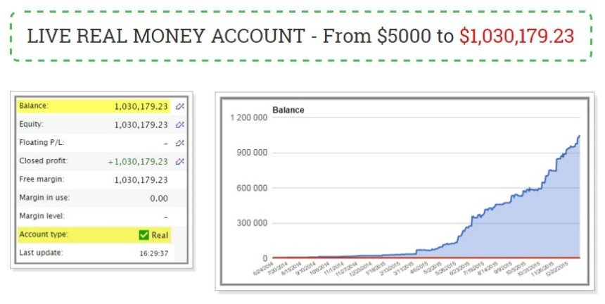 Forex Apollo EA Review - Highly-Reliable Expert Advisor And Trading Robot For Huge FX Profits Created By Dave Barner