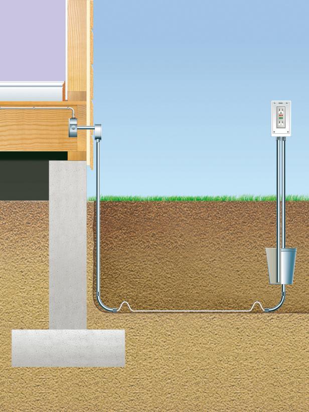 running electrical wiring underground
