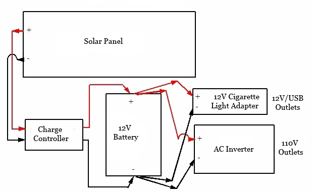 diy solar generator diagram