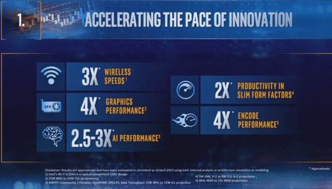 Intel Innovation Pace 2019