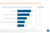 451 Research: 75% Of Organizations Willing to Pay a Premium for…