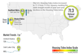 Housing Tides Index™ Feb 2018 – Local Index Scores on a Move as…