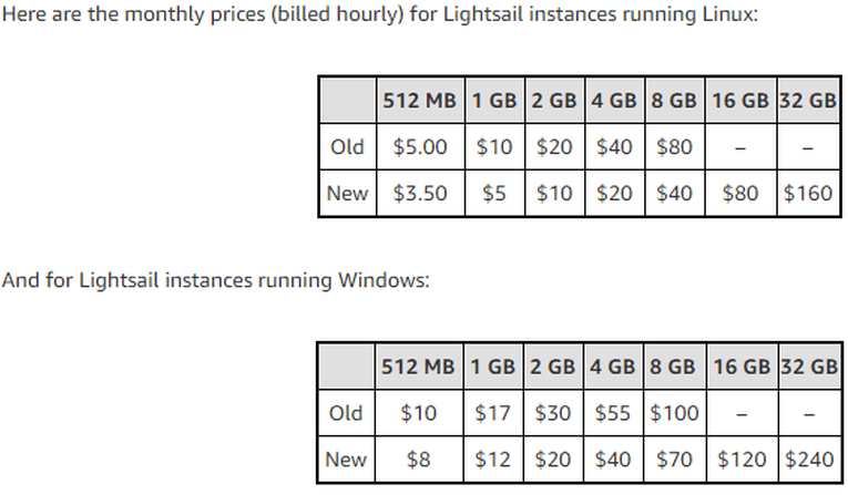 AWS rolls out new instance sizes, cost reductions for Lightsail