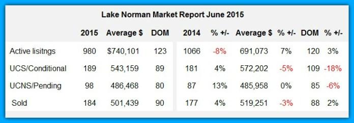 Lake Norman Real Estate's June 2015 Market Report Chart