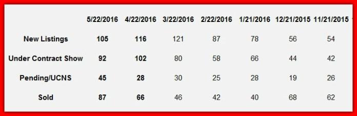 Lake Norman home sales hot sheet chart for May