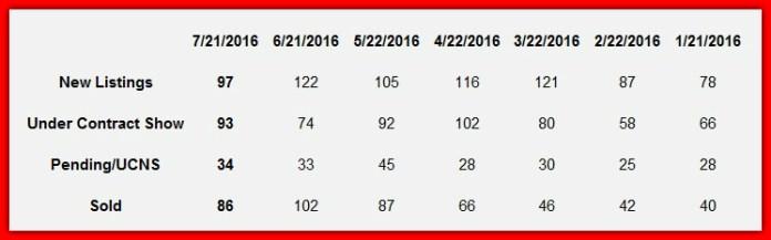 Lake Norman 2-week Hot Sheet Market Report