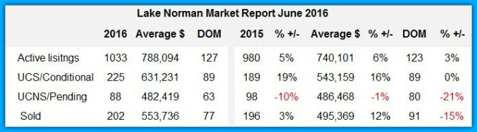 Lake Norman real estate sales analysis June 2016