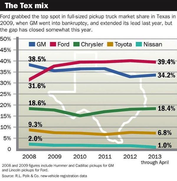 Texas Usa The Kingdom Of Pick Up Trucks Best Selling