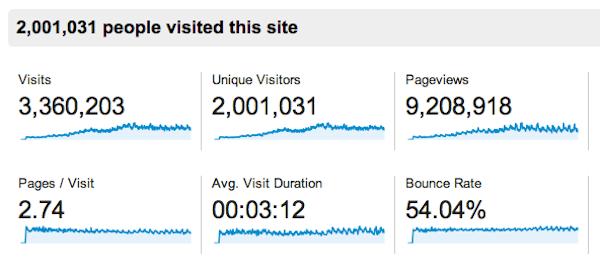 2 million visitors Google Analytics 261113
