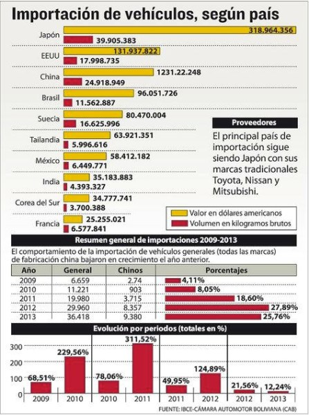 Bolivia data. Picture courtesy of americaeconomia.com