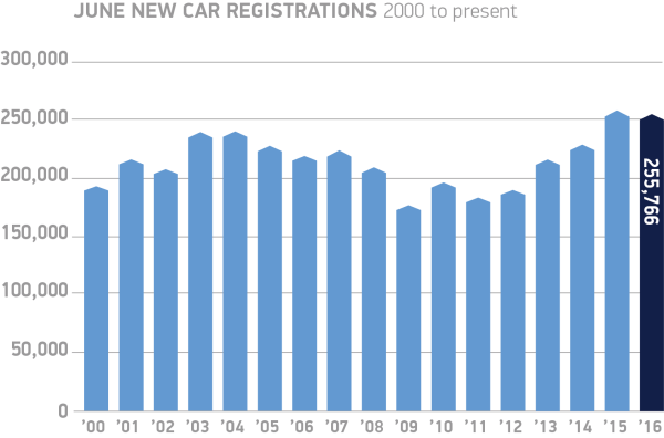 June-new-car-registrations-2000-to-present-chart