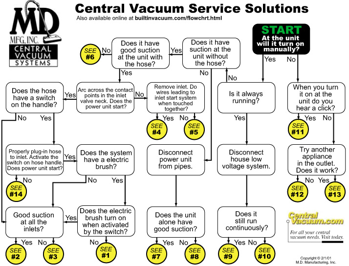 Central Vacuum Repair Trouble Shooting Guide Best Vac St