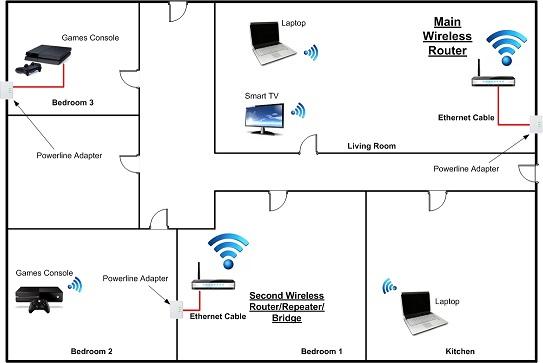 wireless router block diagram