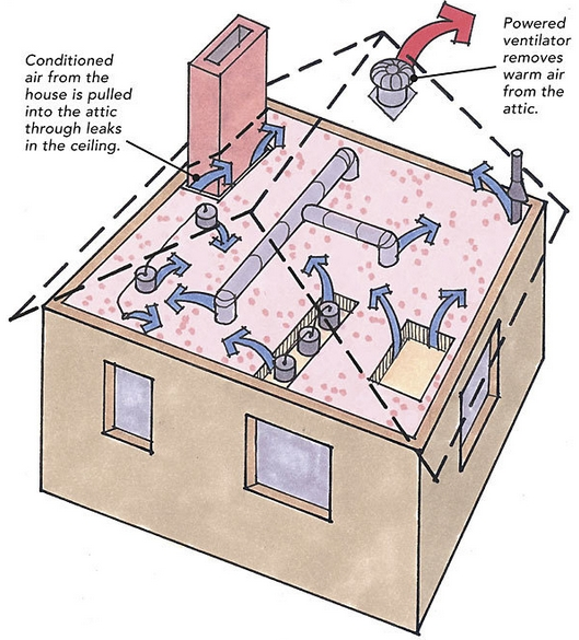 Fans in the Attic Do They Help or Do They Hurt? - GreenBuildingAdvisor