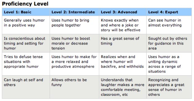 How Funny Are You? Microsoft Explains 4 Levels Of Humor Proficiency