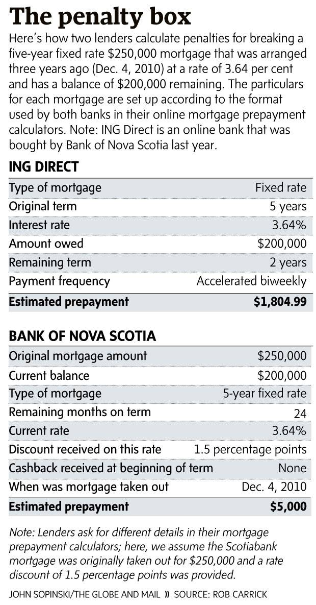 The hidden trap of mortgage penalties - The Globe and Mail
