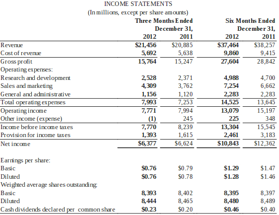Microsoft Q2 2013 by the numbers $215B, 76 cents EPS - microsoft income statement