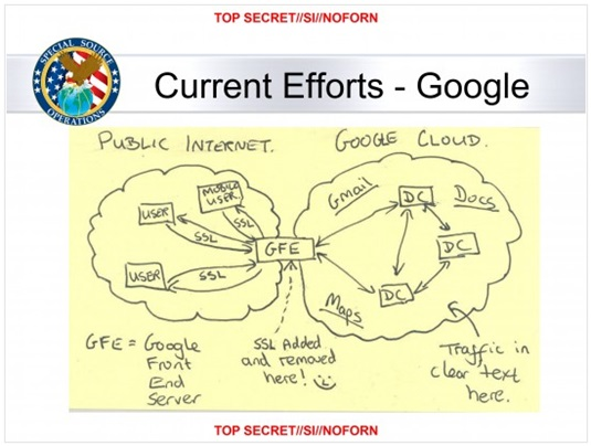 The Google File System makes NSA\u0027s hack blatantly illegal and it - google file system