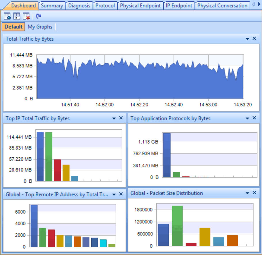 Network Analyzer Colasoft Capsa Free Is A Comprehensive Network Analyzer