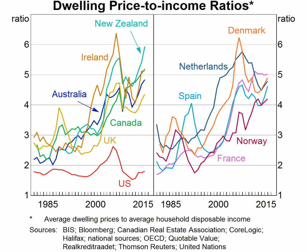 Sold House Prices Australia Thoughts On Australia S Housing