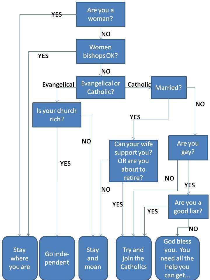 Roman Catholic Church Government Diagram - Basic Guide Wiring Diagram \u2022