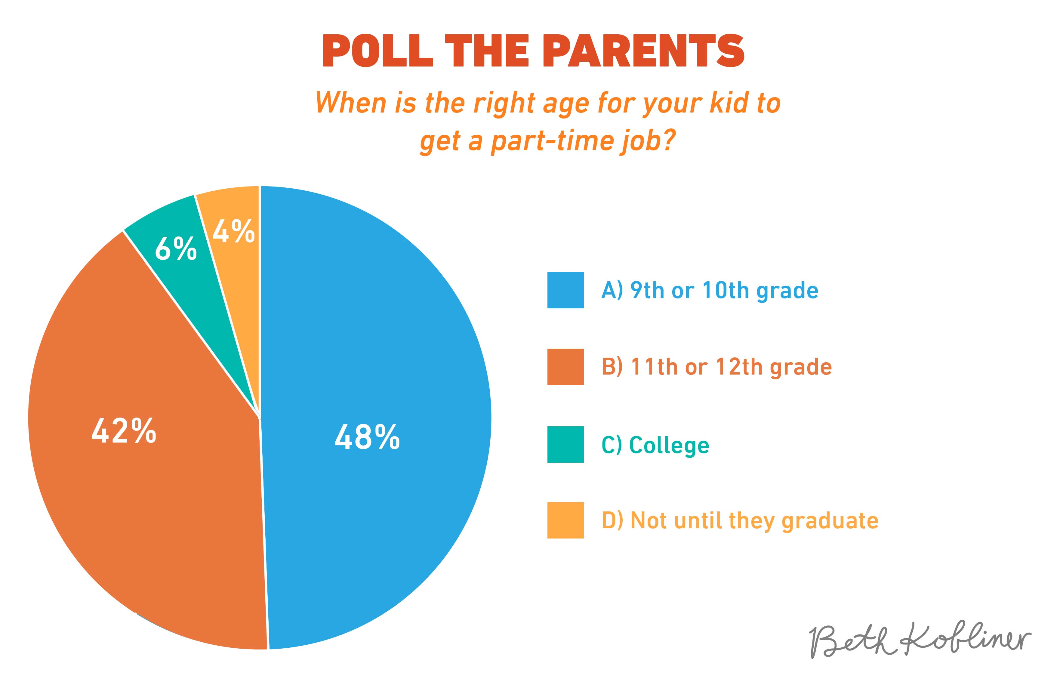 In Job Part Time When Is The Right Age For Your Kid To Get A Part Time Job