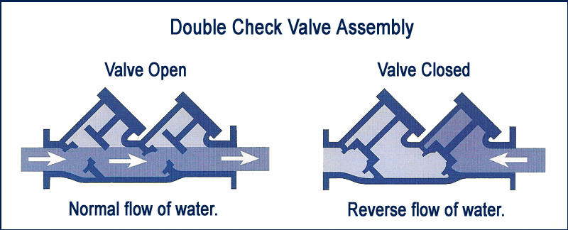 Bethpage Water District \u003e Regulations \u003e Backflow