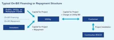 On-Bill Financing/Repayment | Better Buildings Initiative