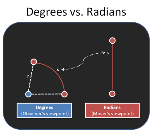 radians to degrees formula