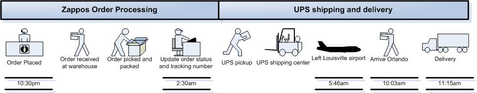 Portion of Zappos Supply Chain Supply Chain Management - Beer - inventory supply list