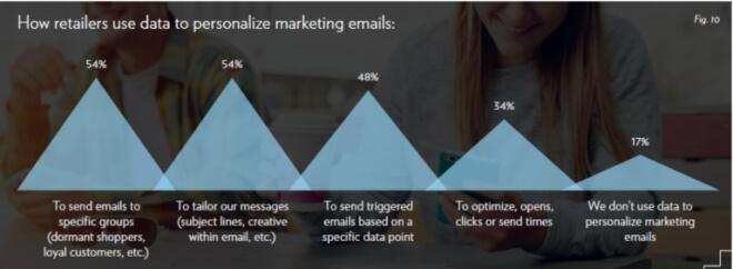 個人化行銷e-mail
