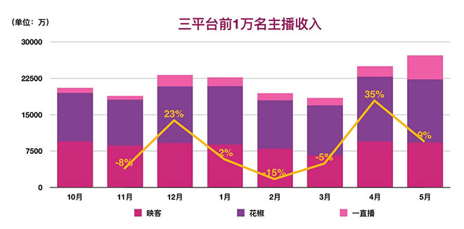 career-live-stream-bubble-of-china-in-2017-3