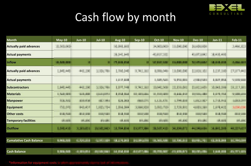Cash Flow Analysis - Bexel Consulting