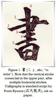 Importance of the stroke order in writing Chinese characters.
