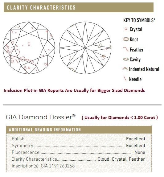 Diamond Clarity - Understand the Grading Scale (Clarity Chart Included)