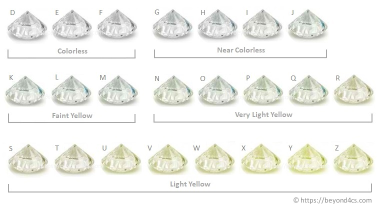 Diamond Color - Insights to GIA\u0027s Grading Scale (With Examples  Charts)