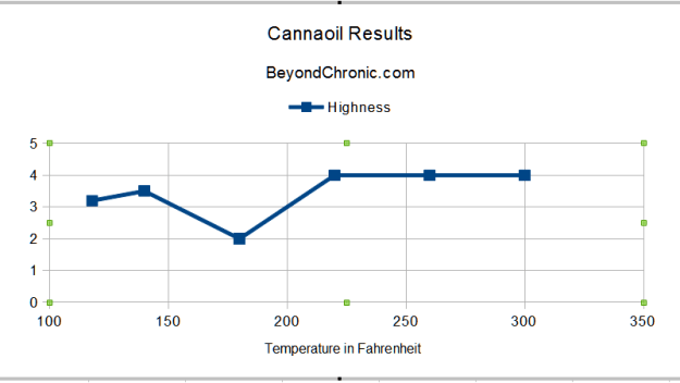 Cannaoil Temperature Graph source: BeyondChronic.com