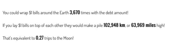 भारत पर जितना क़र्ज़ है अगर उतनी रक़म के एक-एक डॉलर के नोट एक दूसरे के ऊपर रखे जाएं तो 102949 किलोमीटर की ऊँचाई तक चले जाएंगे.