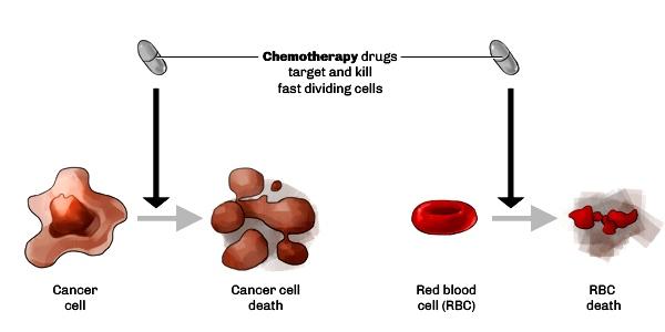 treatment_chemotherapy