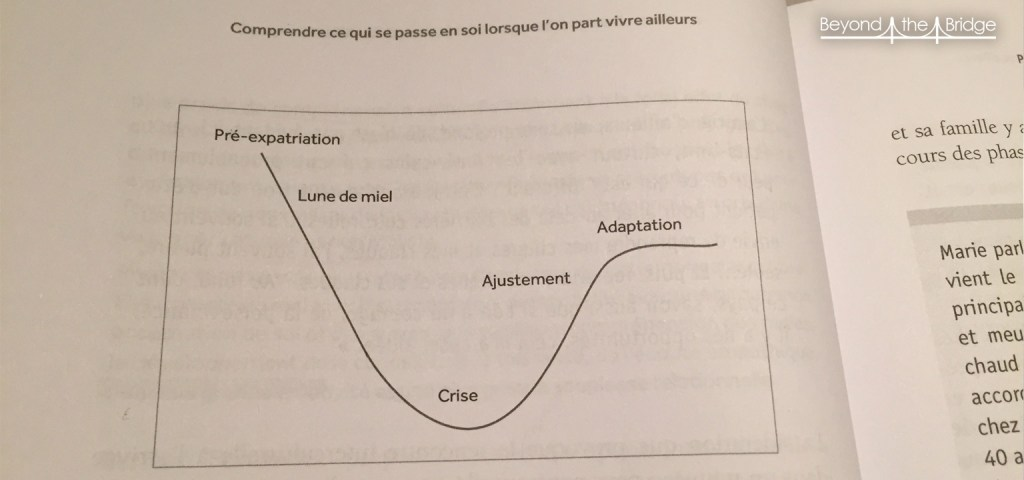 La courbe qui illustre le choc culturel (tirée du livre) illustre assez bien ce que l'on a traversé ! Et on remonte !