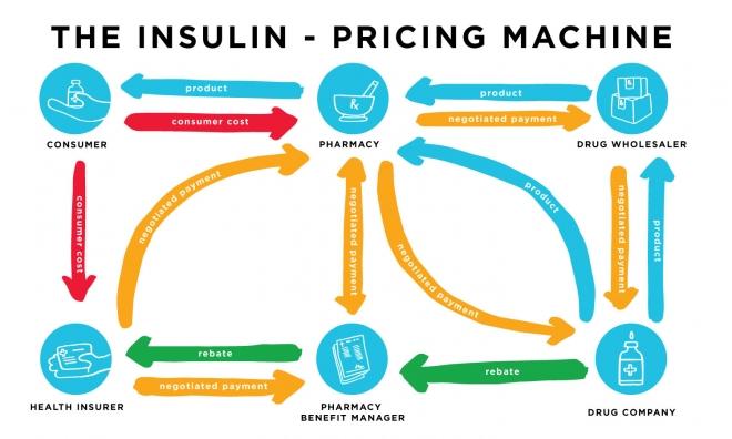 The Insulin-pricing Machine
