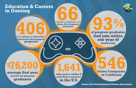 United States of Gaming Data Peek into the Minds of Gamers