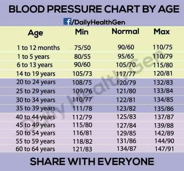 Blood pressure chart by Age World of Recipes